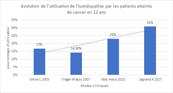 Homéopathie patient cancer